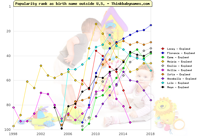 Top Gains for England Baby Names 2010: Lacey, Florence, Esme, Maisie, Emilia, Hollie, Sofia, Annabelle, Lola, Maya