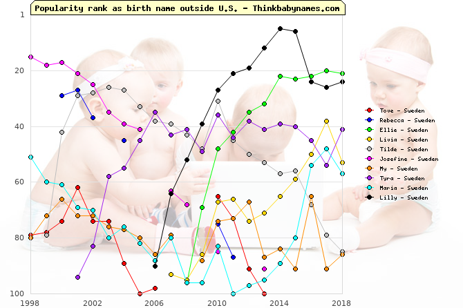 Top Gains for Sweden Baby Names 2010: Tove, Rebecca, Ellie, Livia, Tilde, Josefine, My, Tyra, Maria, Lilly