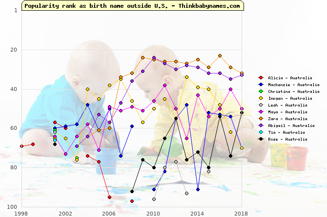 Top Gains for Australia Baby Names 2001: Alicia, Mackenzie, Christina, Imogen, Leah, Maya, Zara, Abigail, Tia, Rose