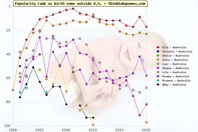 Top Gains for Australia Baby Names 1999: Ella, Christin, Shania, Kiara, Lara, Alyssa, Lily, Phoebe, Breanna, Abby