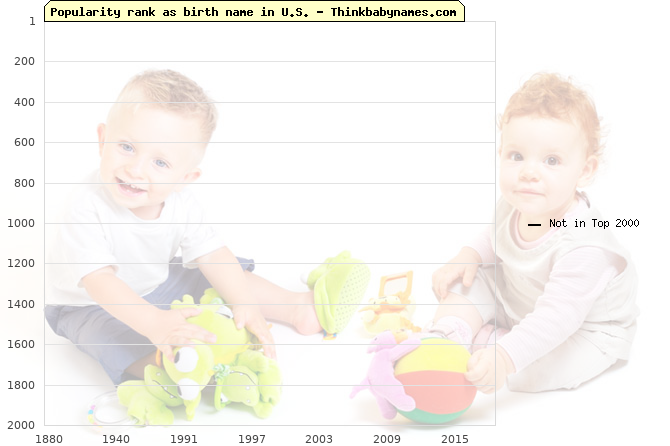 Top 1000 baby names ranking of Garman, Sherborn in U.S.