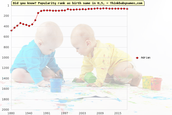 Top 2000 baby names ranking of Adrian in U.S.