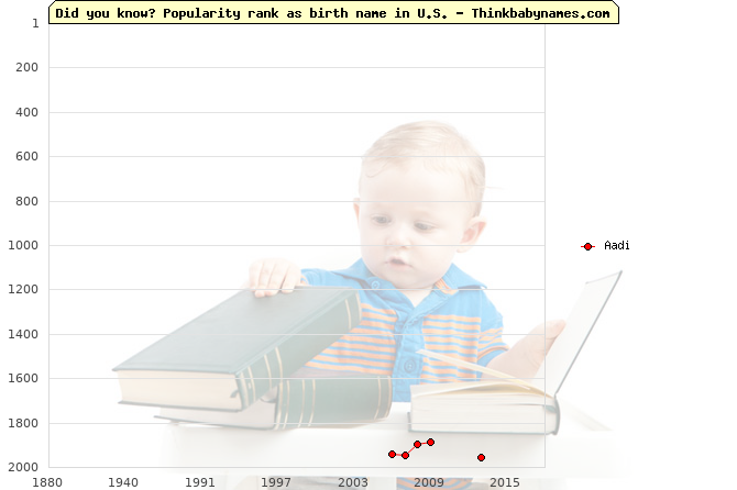 Top 2000 baby names ranking of Aadi name in U.S.