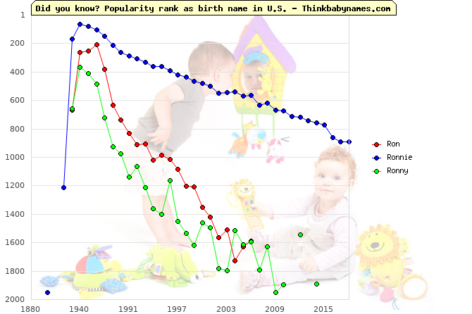 Top 1000 baby names ranking of Ron, Ronnie, Ronny in U.S.