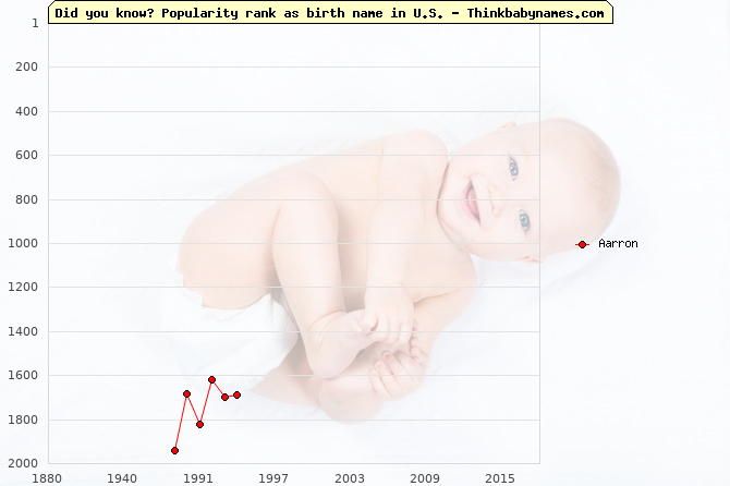 Top 2000 baby names ranking of Aarron name in U.S.