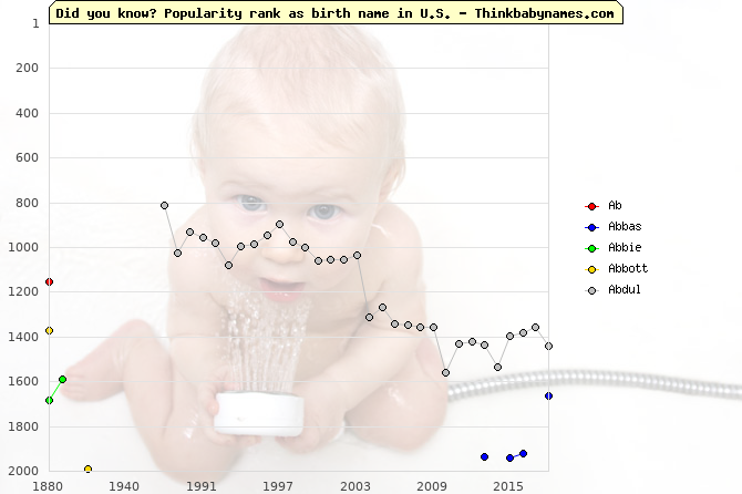 Top 2000 baby names ranking of Ab- names: Ab, Abbas, Abbie, Abbott, Abdul
