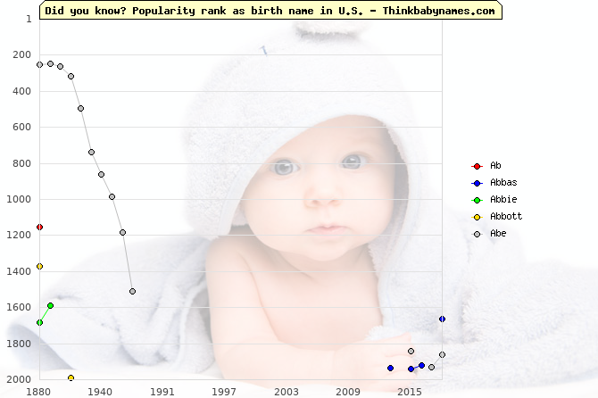 Top 2000 baby names ranking of Ab, Abbas, Abbie, Abbott, Abe in U.S.