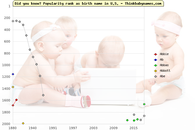 Top 2000 baby names ranking of Abbie, Ab, Abbas, Abbott, Abe in U.S.