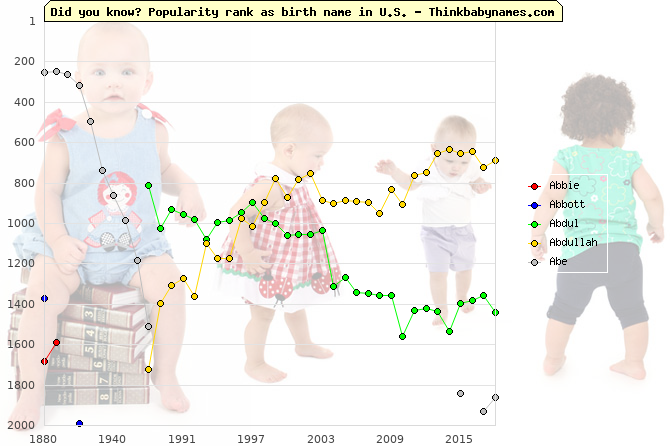 Top 2000 baby names ranking of A- names: Abbie, Abbott, Abdul, Abdullah, Abe