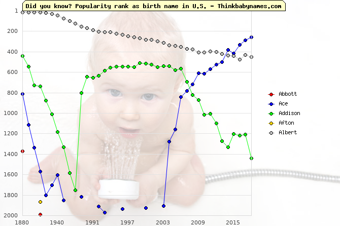 Top 2000 baby names ranking of English names: Abbott, Ace, Addison, Afton, Albert