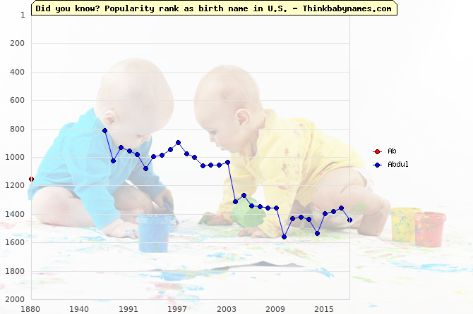Top 2000 baby names ranking of Ab, Abdul in U.S.