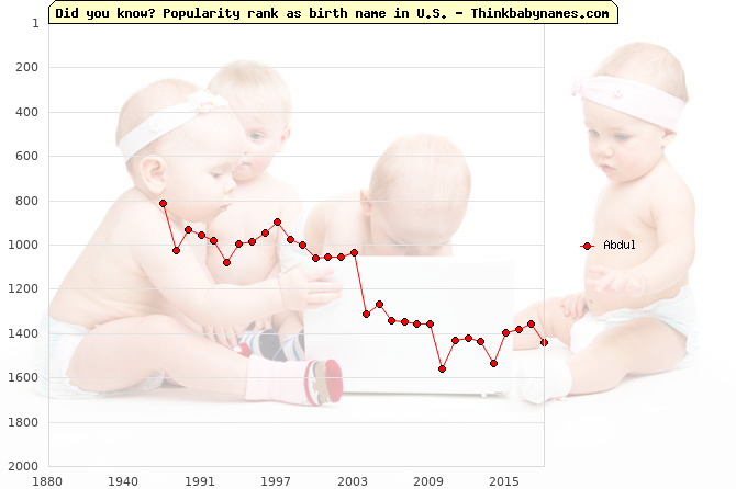 Top 2000 baby names ranking of Abdul in U.S.