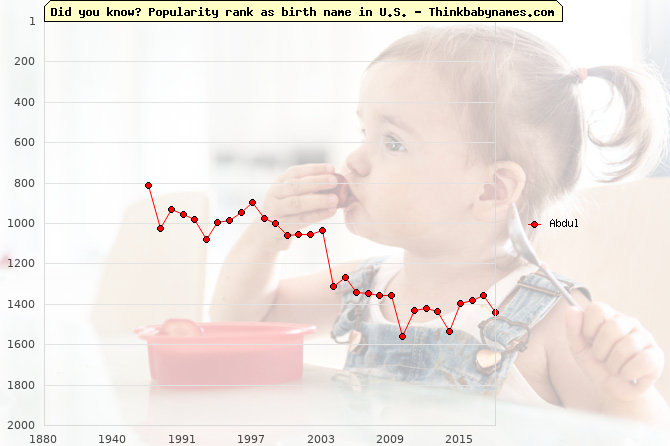 Top 2000 baby names ranking of Abdul name in U.S.