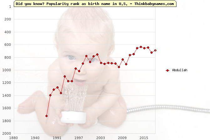 Top 2000 baby names ranking of Abdullah in U.S.