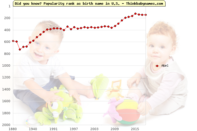 Top 2000 baby names ranking of Abel name in U.S.