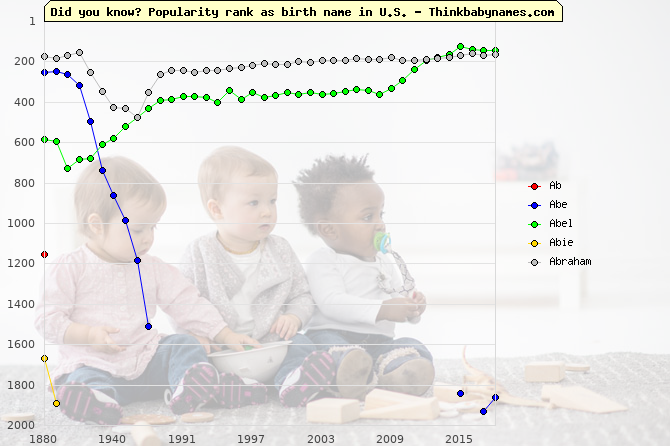 Top 2000 baby names ranking of Ab, Abe, Abel, Abie, Abraham in U.S.