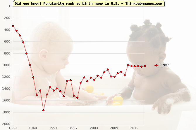 Top 2000 baby names ranking of Abner name in U.S.