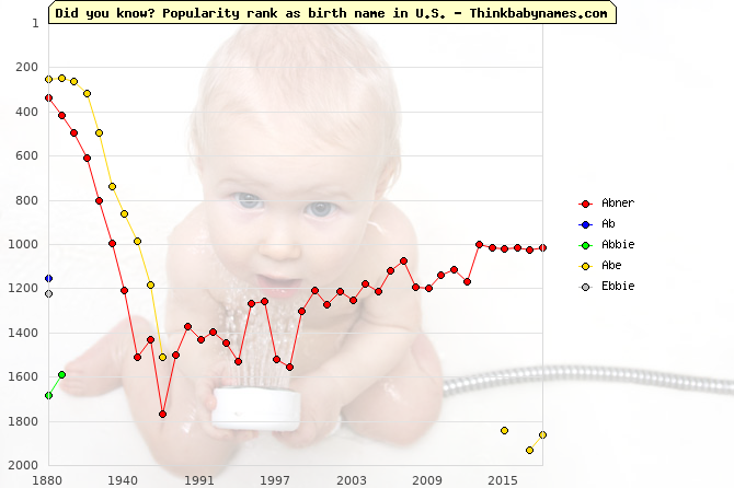 Top 2000 baby names ranking of Abner, Ab, Abbie, Abe, Ebbie in U.S.
