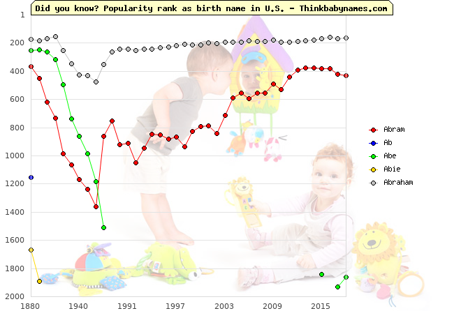 Top 2000 baby names ranking of Abram, Ab, Abe, Abie, Abraham in U.S.