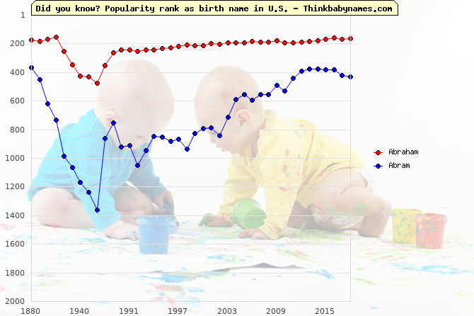 Top 2000 baby names ranking of Abraham, Abram in U.S.