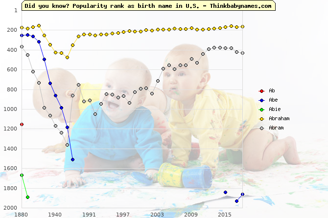 Top 2000 baby names ranking of Ab, Abe, Abie, Abraham, Abram in U.S.