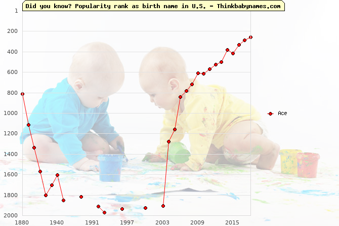 Top 1000 baby names ranking of Ace in U.S.