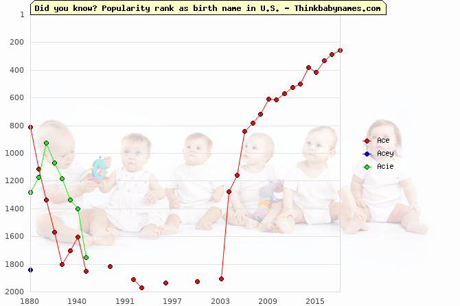 Top 2000 baby names ranking of Ace, Acey, Acie in U.S.