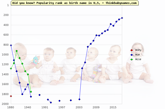 Top 2000 baby names ranking of Acey, Ace, Acie in U.S.