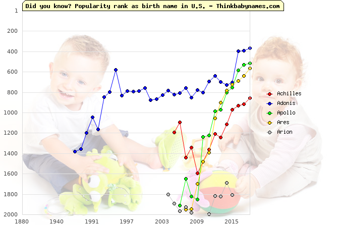 Top 2000 baby names ranking of Greek Mythology names: Achilles, Adonis, Apollo, Ares, Arion