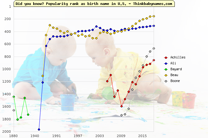 Top 2000 baby names ranking of Hero names: Achilles, Ali, Bayard, Beau, Boone