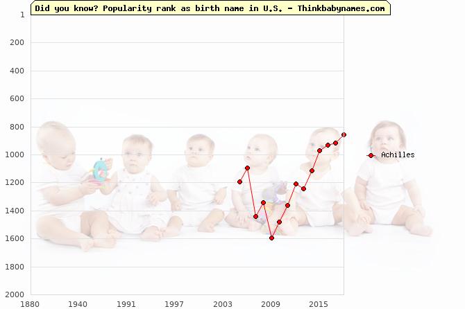 Top 2000 baby names ranking of Achilles in U.S.