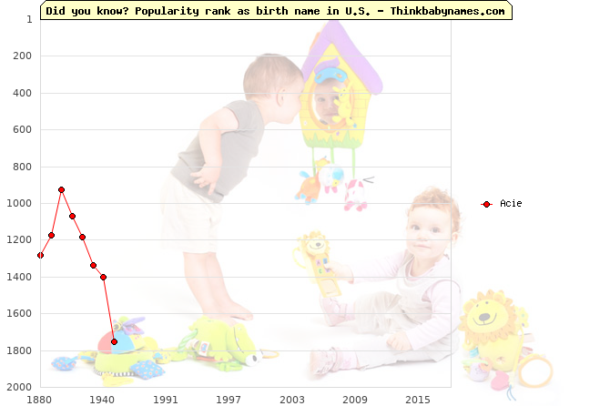 Top 2000 baby names ranking of Acie name in U.S.