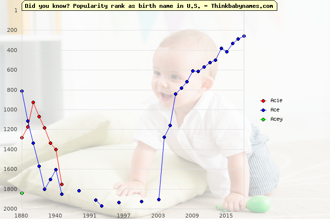 Top 2000 baby names ranking of Acie, Ace, Acey in U.S.