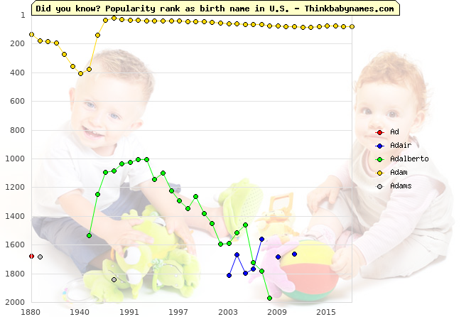 Top 2000 baby names ranking of Ad- names: Ad, Adair, Adalberto, Adam, Adams
