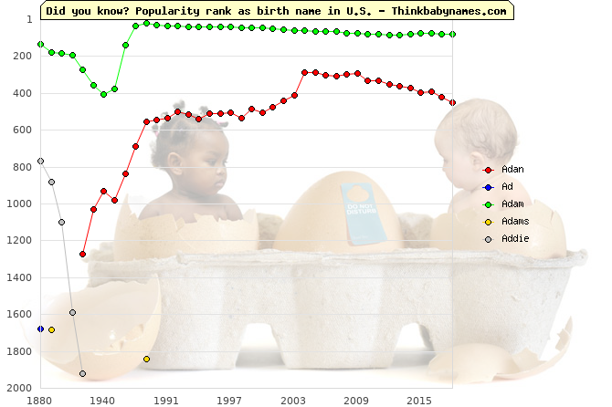 Top 2000 baby names ranking of Adan, Ad, Adam, Adams, Addie in U.S.