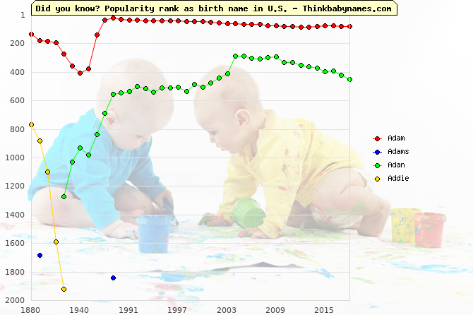 Top 2000 baby names ranking of Adam, Adams, Adan, Addie in U.S.