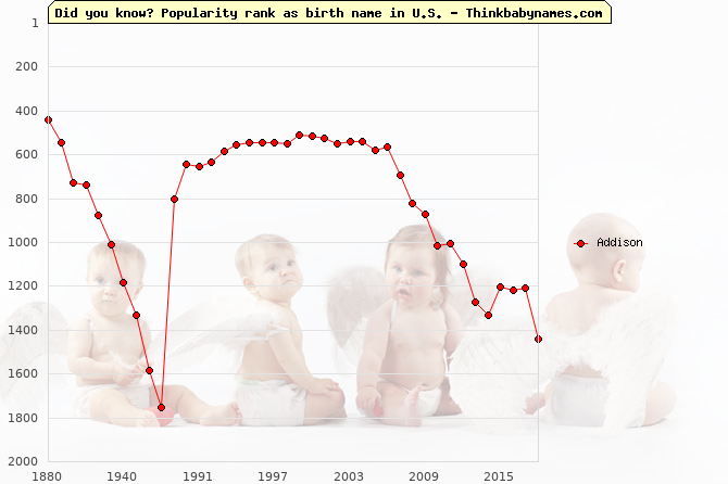 Top 1000 baby names ranking of Addison name in U.S.