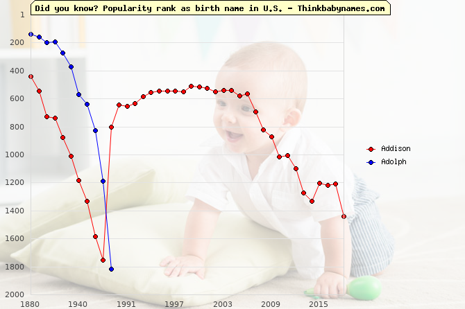 Top 1000 baby names ranking of Old names: Addison, Adolph