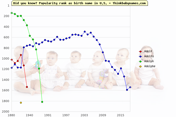 Top 2000 baby names ranking of Adolf, Adolfo, Adolph, Adolphe in U.S.