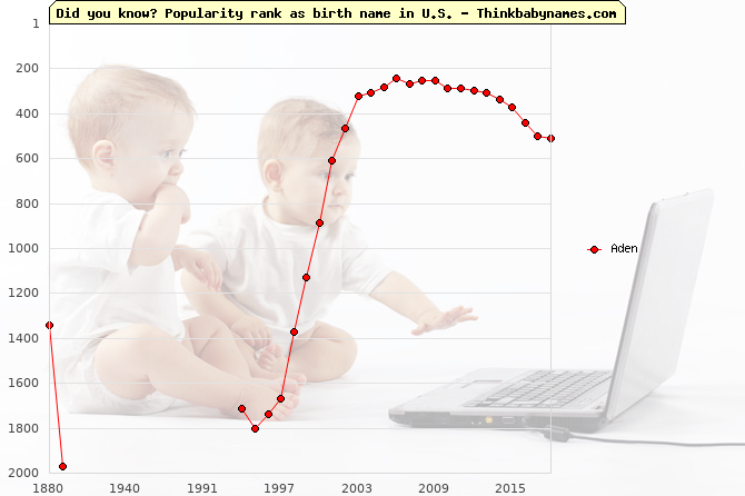 Top 2000 baby names ranking of Aden name in U.S.
