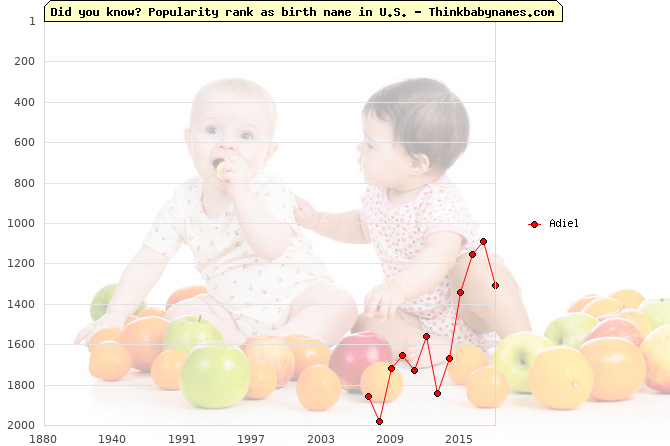 Top 2000 baby names ranking of Adiel in U.S.