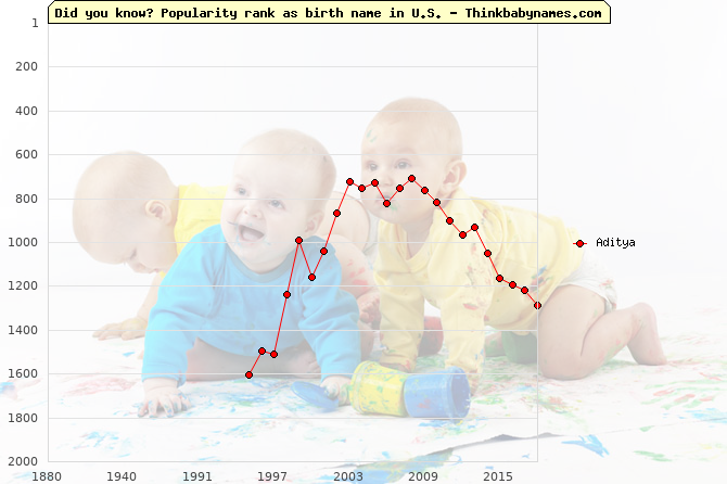 Top 2000 baby names ranking of Aditya name in U.S.