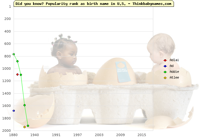 Top 2000 baby names ranking of Adlai, Ad, Addie, Atlee in U.S.