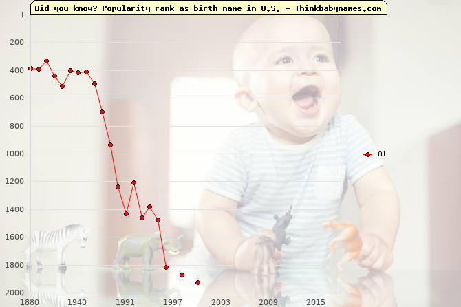 Top 2000 baby names ranking of Al in U.S.