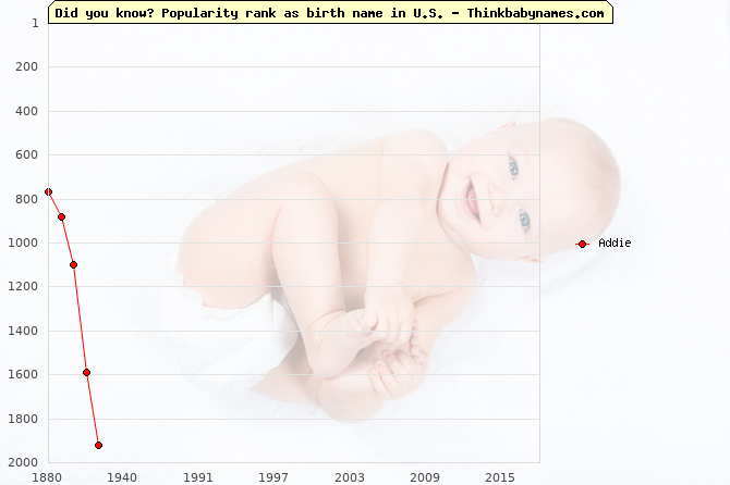 Top 1000 baby names ranking of Addie in U.S.
