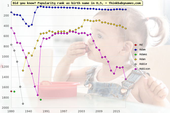 Top 2000 baby names ranking of Ad, Adam, Adams, Adan, Addie, Addison in U.S.