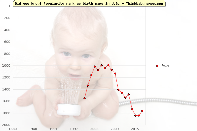 Top 2000 baby names ranking of Adin in U.S.