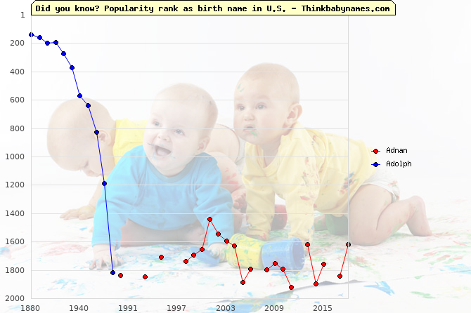 Top 2000 baby names ranking of Old names: Adnan, Adolph