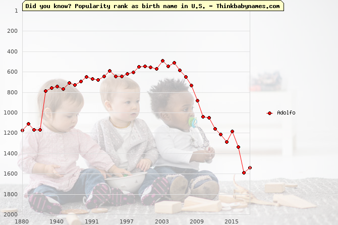 Top 2000 baby names ranking of Adolfo name in U.S.