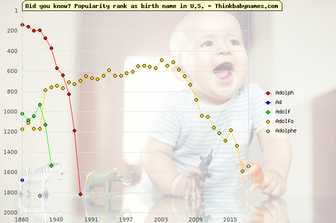 Top 2000 baby names ranking of Adolph, Ad, Adolf, Adolfo, Adolphe in U.S.